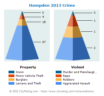 Hampden Crime 2013