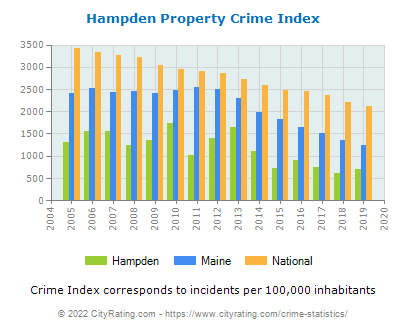 Hampden Property Crime vs. State and National Per Capita
