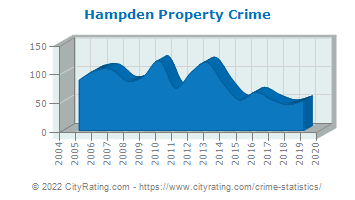 Hampden Property Crime