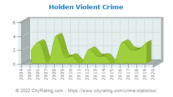 Holden Violent Crime