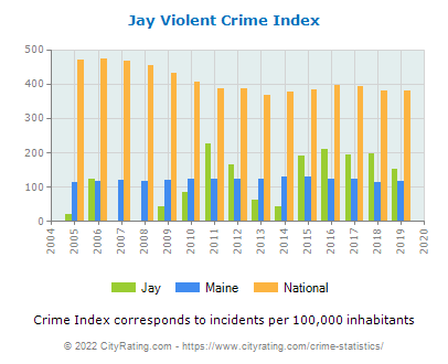 Jay Violent Crime vs. State and National Per Capita