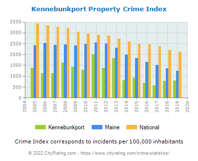 Kennebunkport Property Crime vs. State and National Per Capita