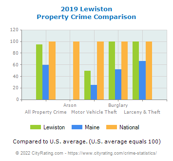Lewiston Property Crime vs. State and National Comparison