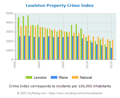 Lewiston Property Crime vs. State and National Per Capita