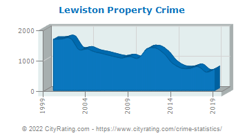 Lewiston Property Crime