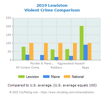 Lewiston Violent Crime vs. State and National Comparison