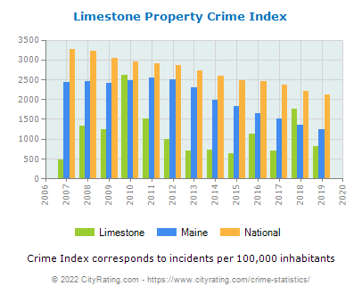 Limestone Property Crime vs. State and National Per Capita