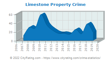 Limestone Property Crime