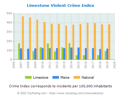 Limestone Violent Crime vs. State and National Per Capita