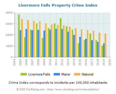 Livermore Falls Property Crime vs. State and National Per Capita