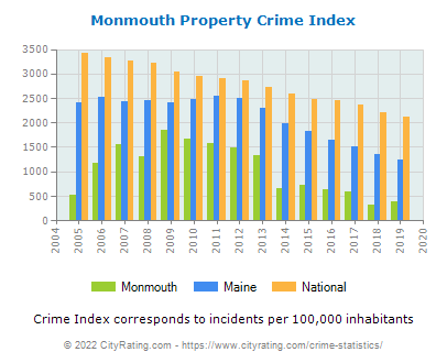 Monmouth Property Crime vs. State and National Per Capita