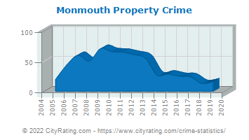 Monmouth Property Crime
