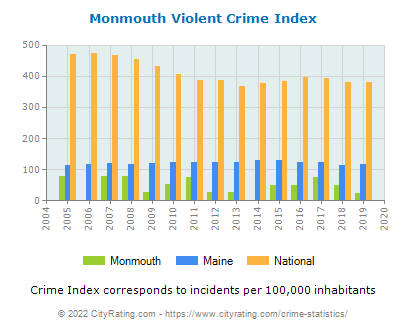 Monmouth Violent Crime vs. State and National Per Capita