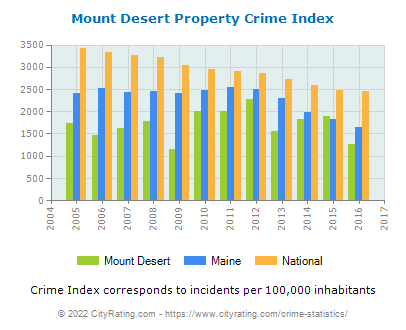 Mount Desert Property Crime vs. State and National Per Capita