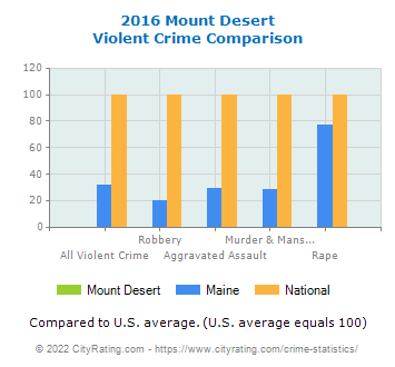 Mount Desert Violent Crime vs. State and National Comparison