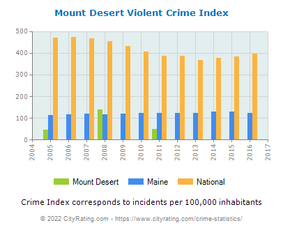 Mount Desert Violent Crime vs. State and National Per Capita