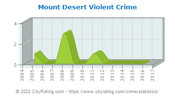 Mount Desert Violent Crime