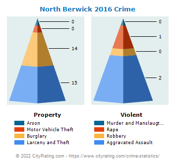 North Berwick Crime 2016