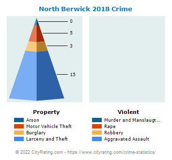 North Berwick Crime 2018