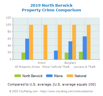 North Berwick Property Crime vs. State and National Comparison