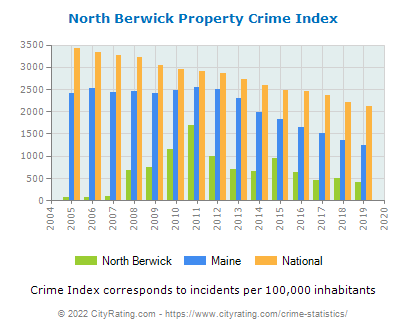 North Berwick Property Crime vs. State and National Per Capita