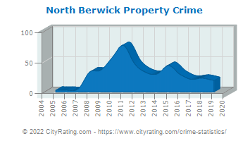 North Berwick Property Crime