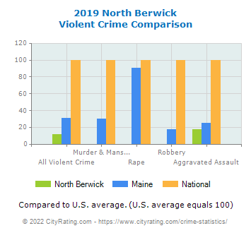 North Berwick Violent Crime vs. State and National Comparison