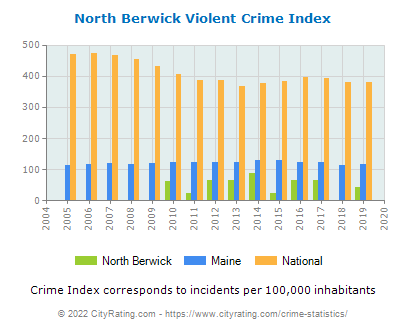 North Berwick Violent Crime vs. State and National Per Capita