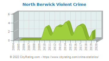 North Berwick Violent Crime