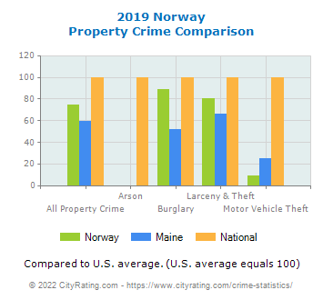 Norway Property Crime vs. State and National Comparison