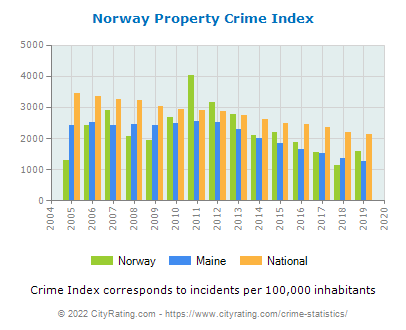 Norway Property Crime vs. State and National Per Capita