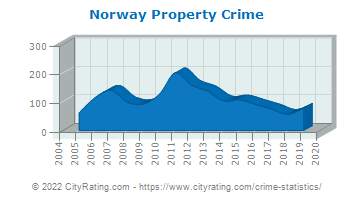 Norway Property Crime