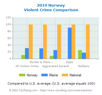 Norway Violent Crime vs. State and National Comparison