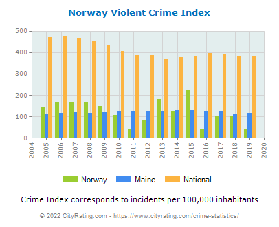 Norway Violent Crime vs. State and National Per Capita