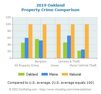 Oakland Property Crime vs. State and National Comparison