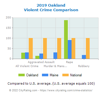 Oakland Violent Crime vs. State and National Comparison