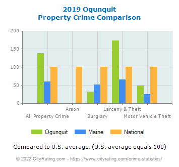 Ogunquit Property Crime vs. State and National Comparison