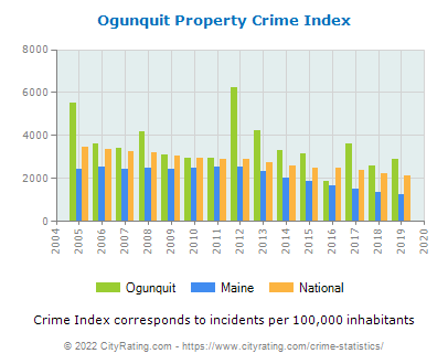 Ogunquit Property Crime vs. State and National Per Capita