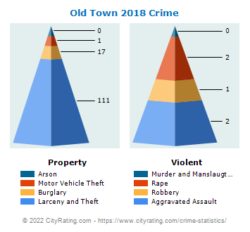 Old Town Crime 2018