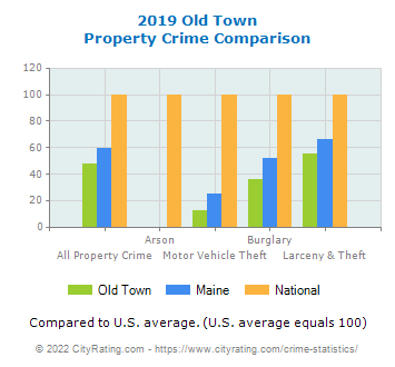 Old Town Property Crime vs. State and National Comparison