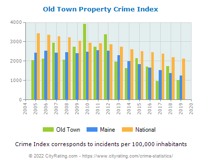 Old Town Property Crime vs. State and National Per Capita