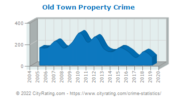 Old Town Property Crime