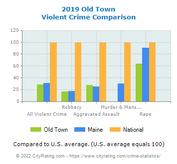 Old Town Violent Crime vs. State and National Comparison