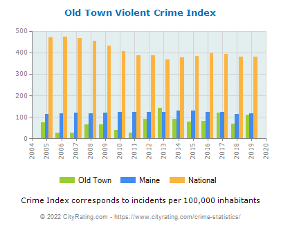 Old Town Violent Crime vs. State and National Per Capita