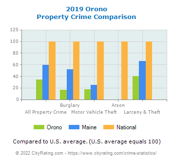 Orono Property Crime vs. State and National Comparison