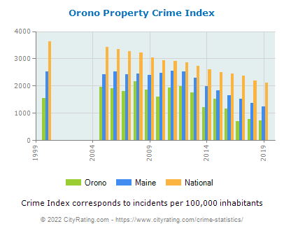 Orono Property Crime vs. State and National Per Capita