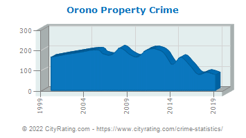 Orono Property Crime