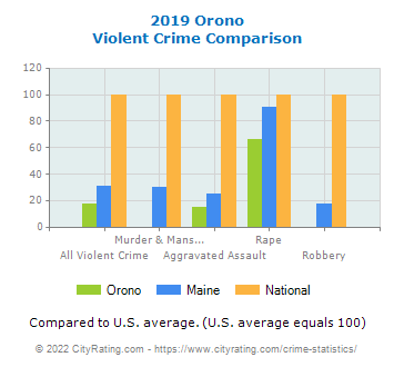 Orono Violent Crime vs. State and National Comparison