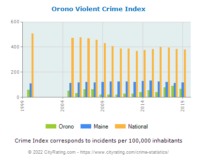 Orono Violent Crime vs. State and National Per Capita