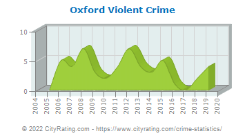 Oxford Violent Crime